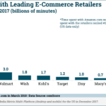Time Spent With eTailers [CHART]
