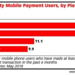 US Proximity Payment Users By Platform [CHART]