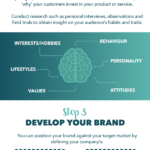 Understanding Your Audience [INFOGRAPHIC]