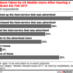 Consumer Actions Prompted By Podcast Ads [CHART]