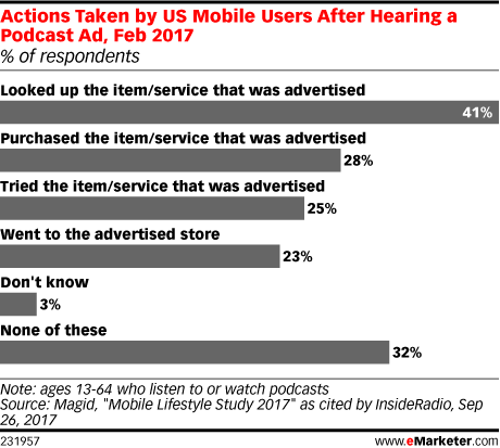 Chart: Consumer Acts Prompted By Podcast Ads