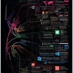 Microsoft Technologies [INFOGRAPHIC]