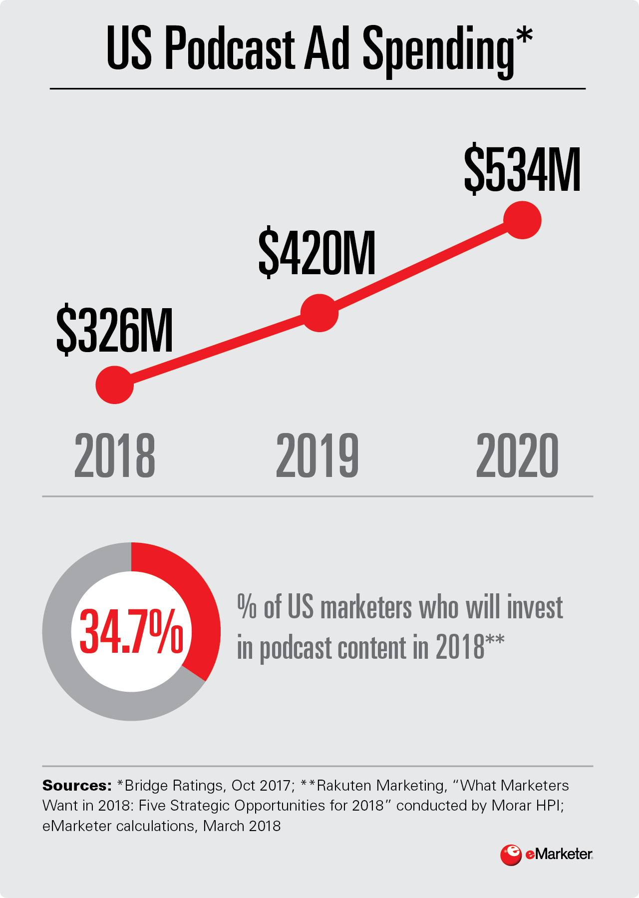 Infographic: Podcast Ad Spending
