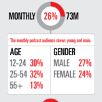 Podcast Listeners, 2018 [INFOGRAPHIC]