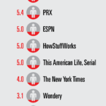 Top Podcast Publishers [INFOGRAPHIC]