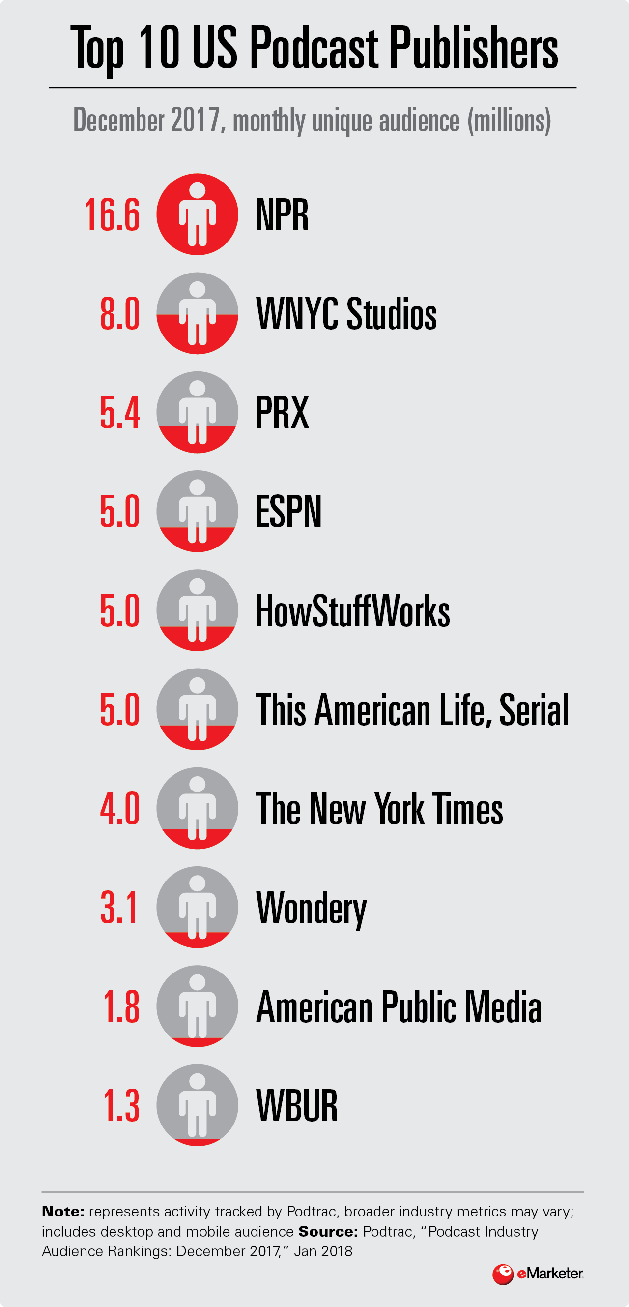 Infographic: Top Podcast Publishers