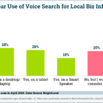 Local Business Voice Search By Device [CHART]