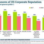 US Corporate Reputations Decline, 2017-2018 [CHART]