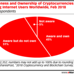Cryptocurrency Market Penetration [CHART]