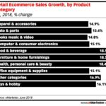 eCommerce Sales Growth By Category [CHART]