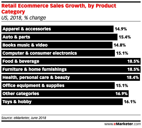 Chart: eCommerce Sales Growth By Category