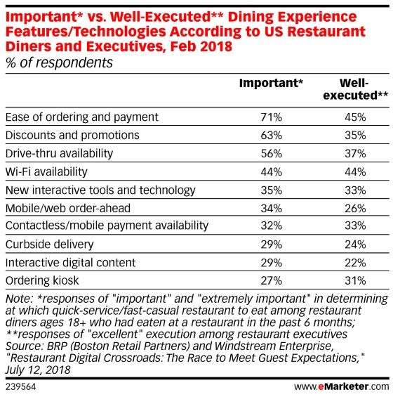 Table: Important vs Well-Executed Restaurant Technology