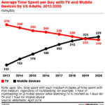 Time Spent With Mobile vs Television [CHART]