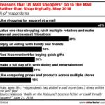 Why People Go To The Mall [CHART]