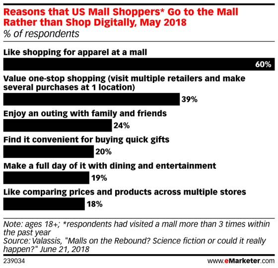 Chart: Why People Go To The Mall