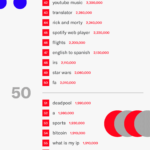 Top 100 Non-Brand Keywords At Google [INFOGRAPHIC]