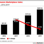 Amazon Marketplace Sales, 2016-2019 [CHART]