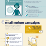 Lead Generation From Content Marketing [INFOGRAPHIC]
