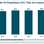Video Gamers' Share Of The US Population, 2013-2018 [CHART]