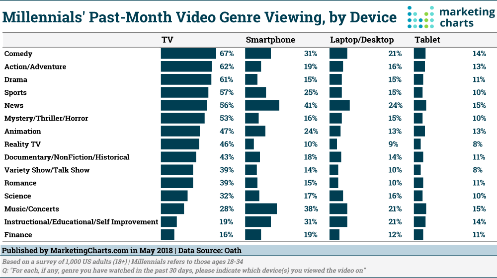 Chart: Millennials' Video Game Genreas By Device