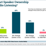 Smart Speaker Ownership Effect On AM/FM Radio Listening [CHART]