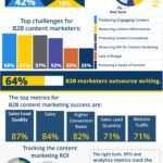 2018 Content Marketing Statistics [INFOGRAPHIC]