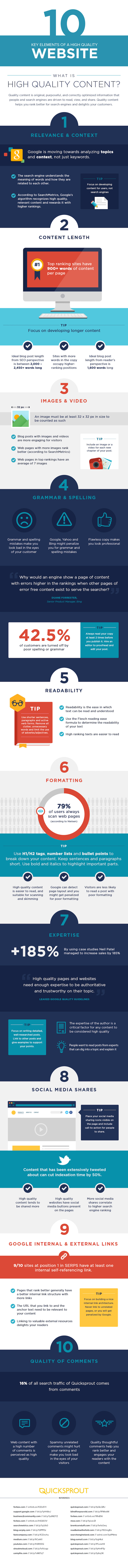 Infographic: Elements Of High-Quality Websites