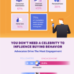 Instagram Influence [INFOGRAPHIC]