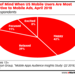 Mobile Gamers' Receptivity To Advertising [CHART]