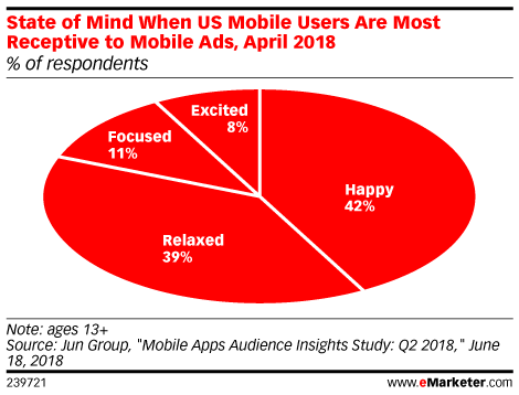 Chart: Mobile Gamers' Receptivity To Advertising