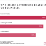 Top Advertising Channels [CHART]