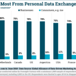 Who Benefits Most From Personal Data? [CHART]