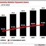 Biometrics Payments Users, 2018-2022 [CHART]