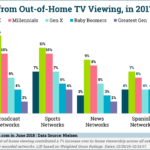 Out Of Home TV Viewing By Generation [CHART]