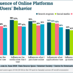 Influence Of Online Platforms Over User Behavior [CHART]