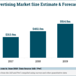 Podcast Advertising Market Size, 2016-2020 [CHART]