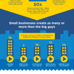 Small Business Video Marketing [INFOGRAPHIC]