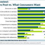What Marketers Post On Social Media vs What Consumers Want [CHART]