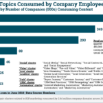 Top Marketing Topics Consumed By Employees [CHART]