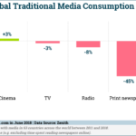 Traditional Media Consumption By Channel, 2011-2018 [CHART]