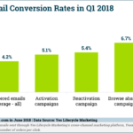 Triggered Email Conversion Rates [CHART]