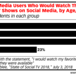 Social Television Appeal By Generation [CHART]