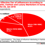 Effective Tiers Of Influencers [CHART]