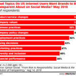 Consumer Expectations Of Brand Transparency On Social Media [CHART]