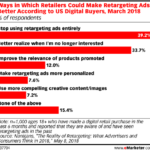 How Retailers Can Make Retargeting Ads Better [CHART]