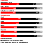 Importance Of Mobile Apps By Generation [CHART]