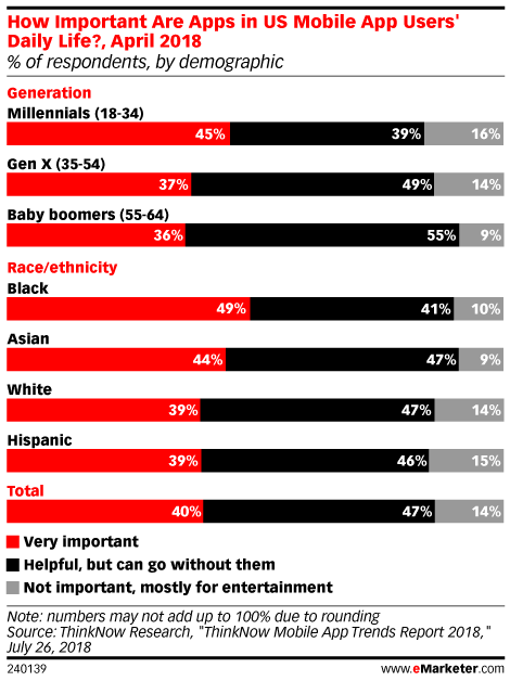 Chart: Importance Of Mobile Apps By Generation