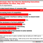 Marketers' Top Strategic Risks [CHART]