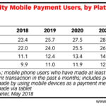 Mobile Payment Users By Platform, 2018-2022 [TABLE]