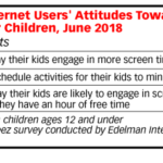 Parents' Attitudes Toward Their Children's Screen Time [TABLE]